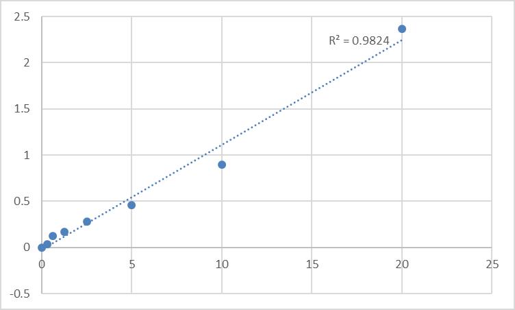 Fig.1. Human Glucose transporter 4 (GLUT4) Standard Curve.