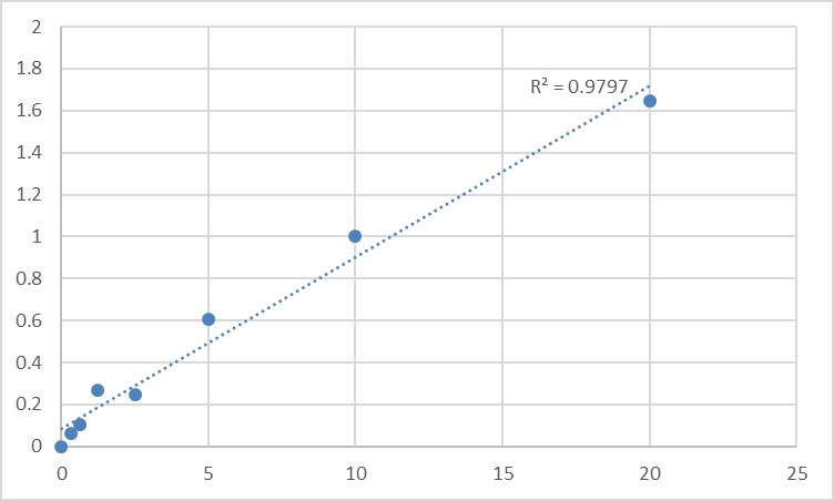 Fig.1. Human Testis anion transporter 1 (SLC26A8) Standard Curve.
