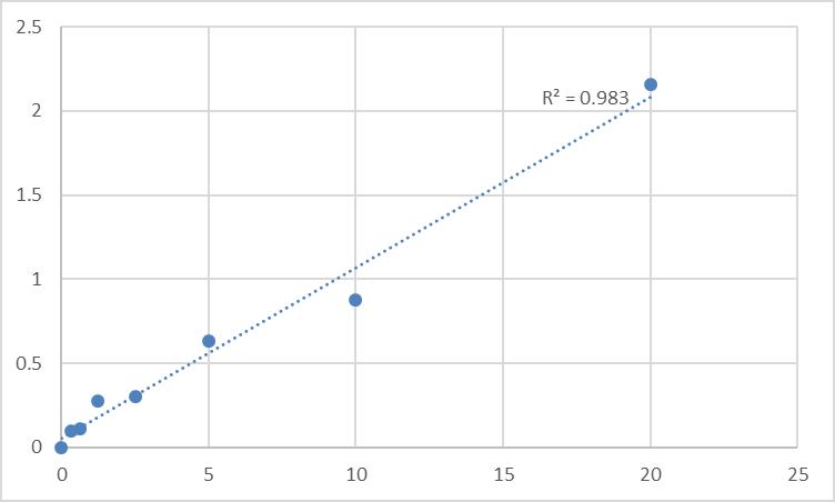 Fig.1. Human Pendrin (SLC26A4) Standard Curve.