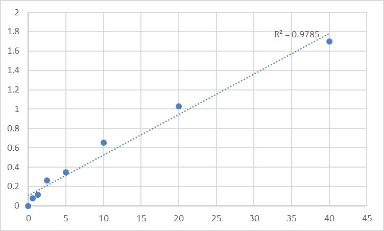 Fig.1. Human Carnitine-acylcarnitine translocase (CACT) Standard Curve.
