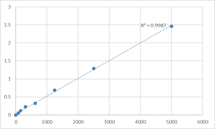 Fig.1. Human Solute carrier family 22 member 4 (SLC22A4) Standard Curve.