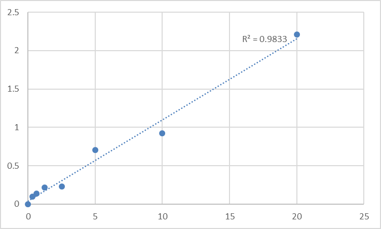 Fig.1. Human Solute carrier family 22 member 12 (SLC22A12) Standard Curve.