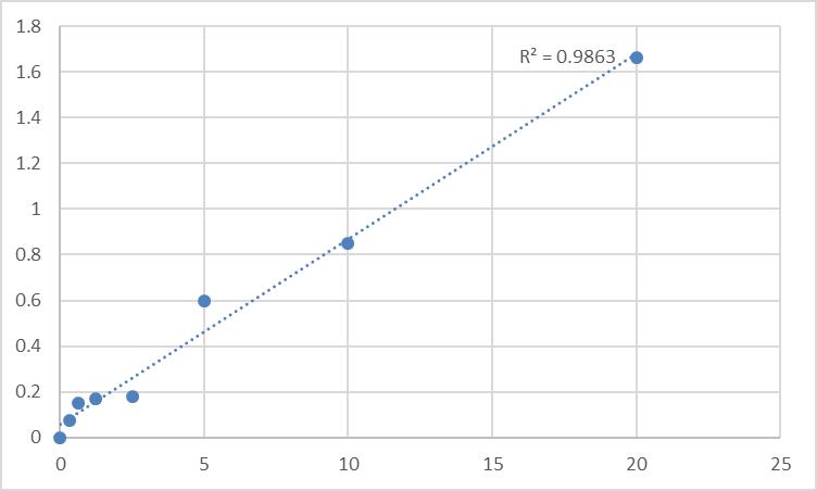 Fig.1. Human Excitatory amino acid transporter 4 (SLC1A6) Standard Curve.