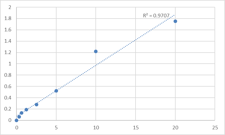 Fig.1. Human Neutral amino acid transporter B (SLC1A5) Standard Curve.