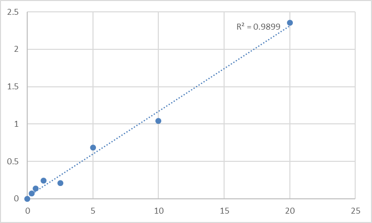Fig.1. Human Excitatory amino acid transporter 1 (SLC1A3) Standard Curve.