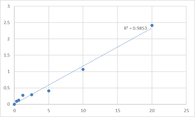 Fig.1. Human Excitatory amino acid transporter 2 (SLC1A2) Standard Curve.