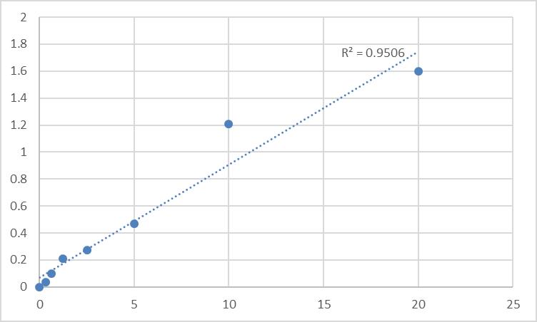 Fig.1. Human Excitatory amino acid transporter 3 (SLC1A1) Standard Curve.