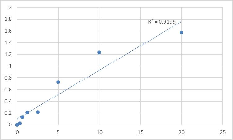 Fig.1. Human Vesicular acetylcholine transporter (SLC18A3) Standard Curve.