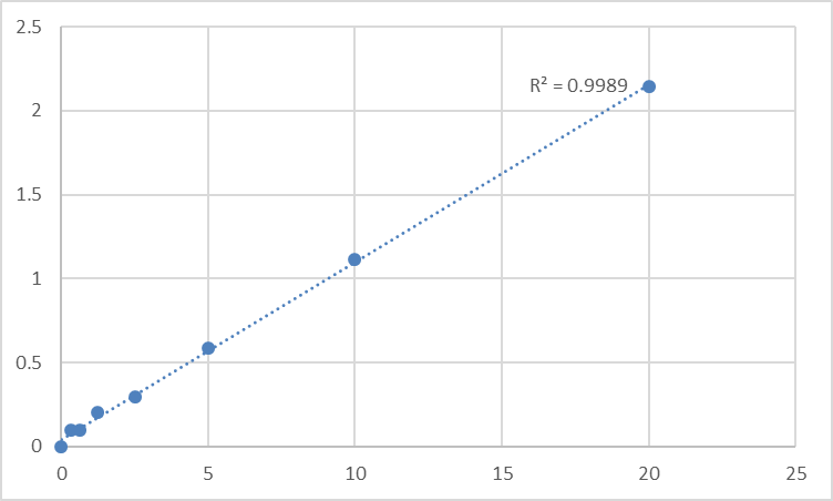 Fig.1. Human Solute carrier family 12 member 1 (SLC12A1) Standard Curve.