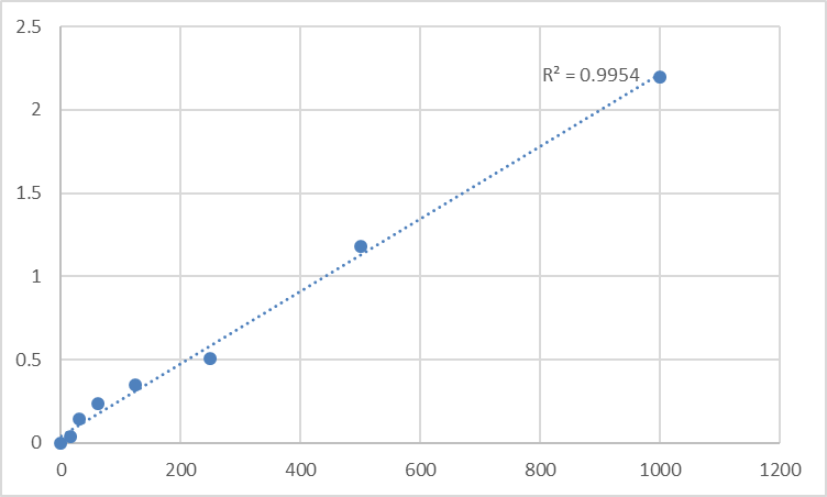 Fig.1. Human Apoptosis inducing factor (AIF) Standard Curve.