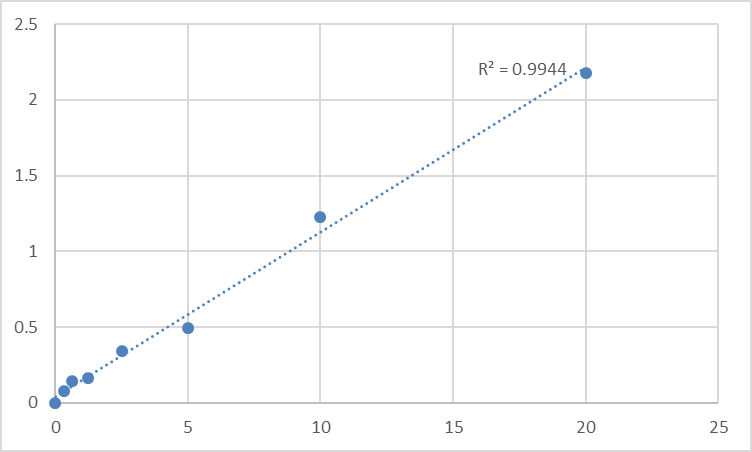 Fig.1. Human Absent in melanoma 1 protein (AIM1) Standard Curve.