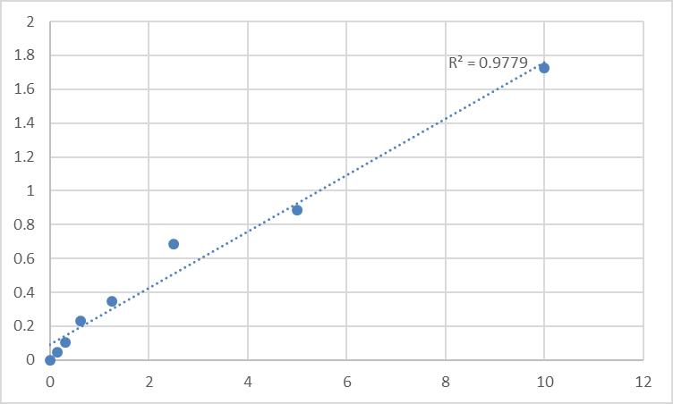 Fig.1. Human Interferon-inducible protein AIM2 (AIM2) Standard Curve.