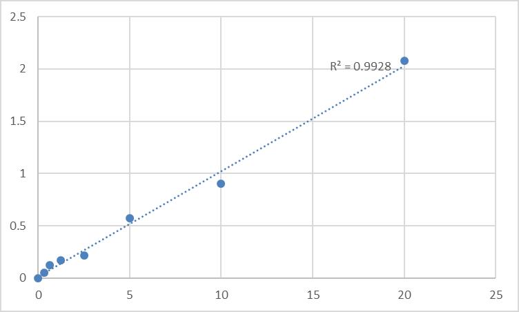 Fig.1. Human GTP:AMP phosphotransferase, mitochondrial (AK3) Standard Curve.