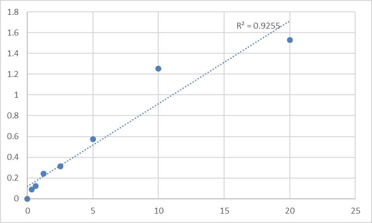 Fig.1. Human Aldose Reductase (AR) Standard Curve.
