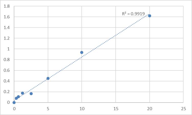 Fig.1. Human RAC-beta serine/threonine-protein kinase (AKT2) Standard Curve.