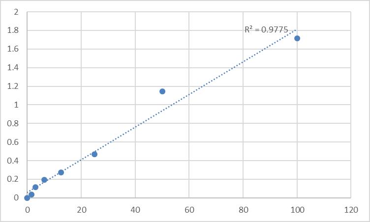 Fig.1. Human RAC-gamma serine/threonine-protein kinase (AKT3) Standard Curve.