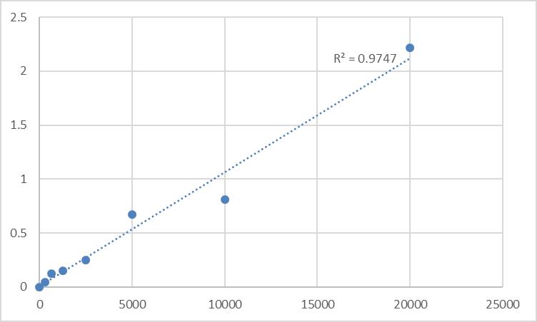 Fig.1. Human Secretory immunoglobulin A (SIgA) Standard Curve.
