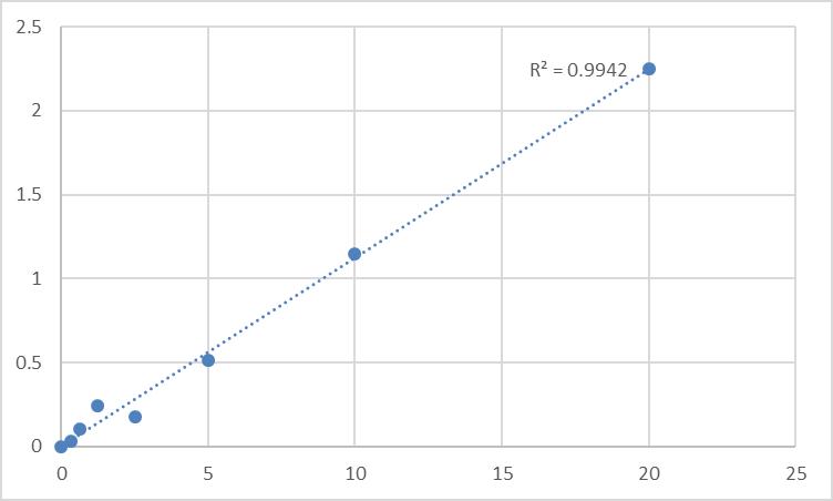 Fig.1. Human Sucrase-isomaltase, intestinal (SI) Standard Curve.