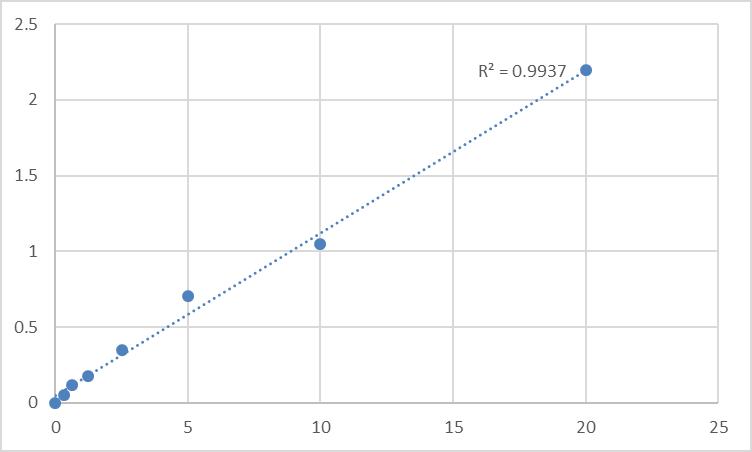 Fig.1. Human SHC-transforming protein 1 (SHC1) Standard Curve.