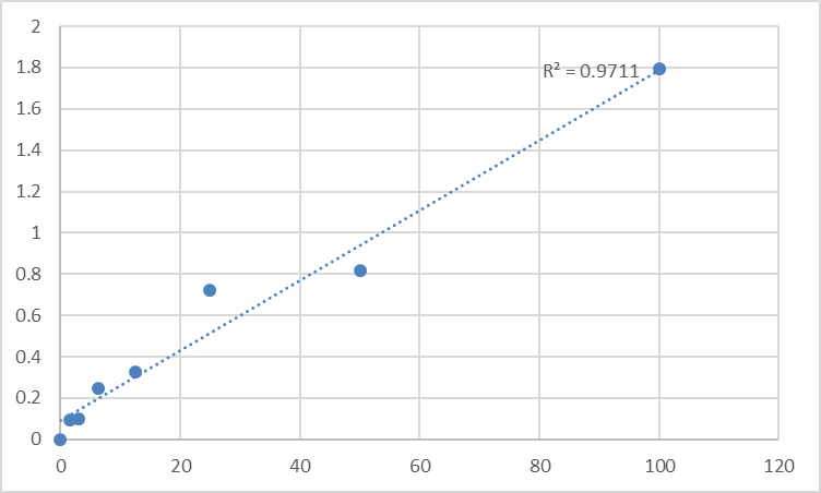 Fig.1. Human Sex hormone-binding globulin (SHBG) Standard Curve.