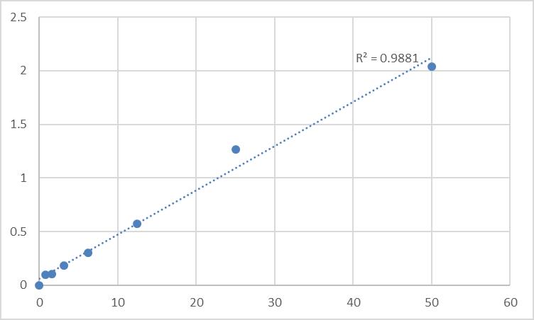 Fig.1. Human Delta-sarcoglycan (SGCD) Standard Curve.