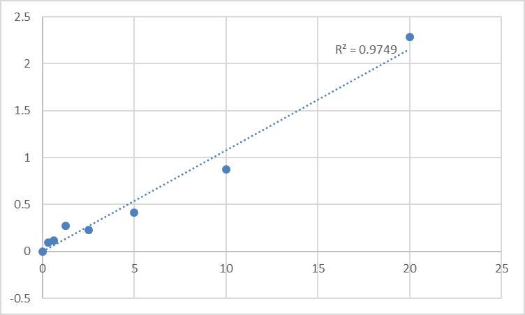 Fig.1. Human Pulmonary surfactant-associated protein C (SP-C) Standard Curve.