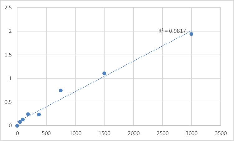 Fig.1. Human Pulmonary surfactant-associated protein A (SP-A) Standard Curve.