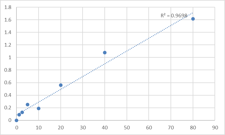 Fig.1. Human Secreted frizzled-related protein 2 (SFRP2) Standard Curve.