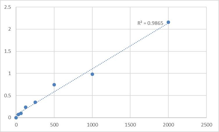 Fig.1. Human 14-3-3 protein sigma (SFN) Standard Curve.