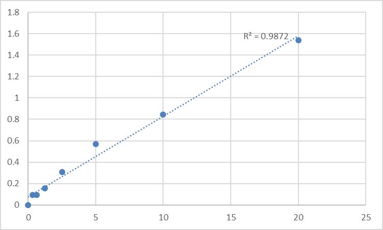 Fig.1. Human Sestrin-1 (SESN1) Standard Curve.