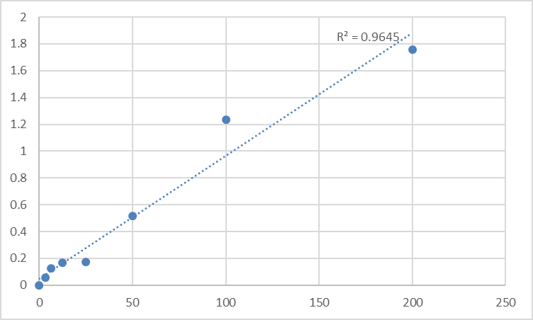 Fig.1. Human Pigment epithelium-derived factor (SERPINF1) Standard Curve.