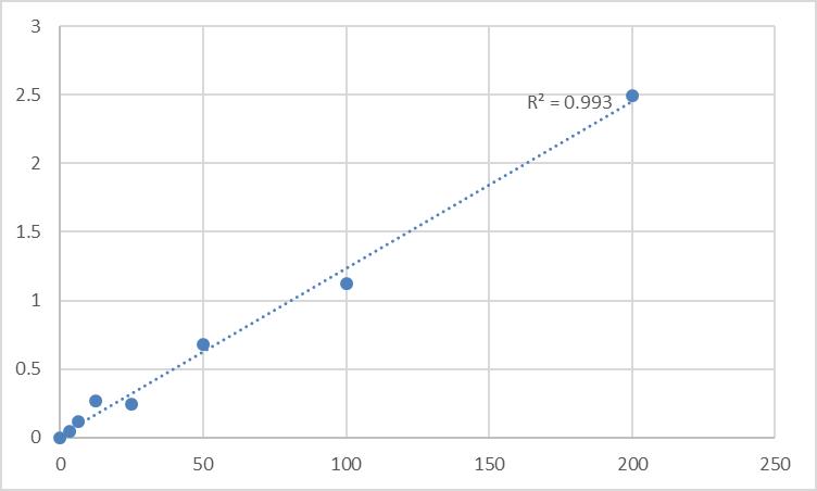 Fig.1. Human Antithrombin III (AT III) Standard Curve.