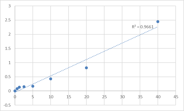 Fig.1. Human Serpin B5 (SERPINB5) Standard Curve.