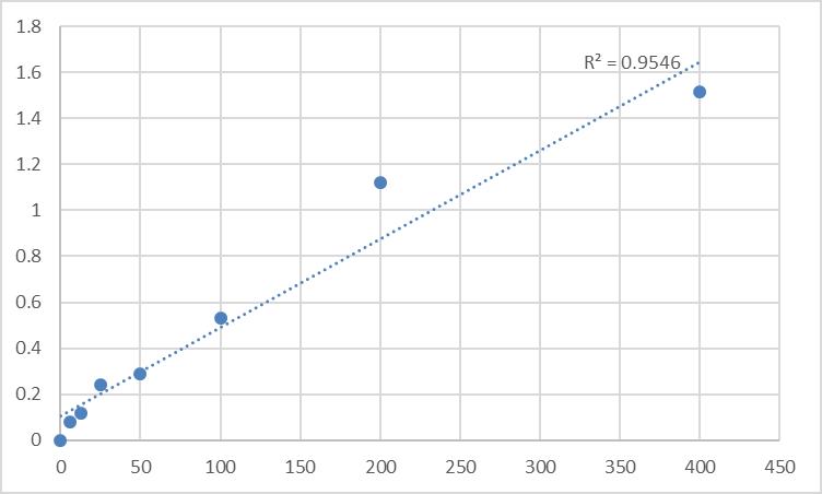 Fig.1. Human Kallistatin (SERPINA4) Standard Curve.