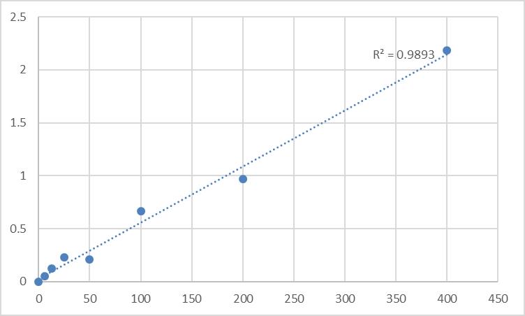 Fig.1. Human Alpha-1-antitrypsin (SERPINA1) Standard Curve.