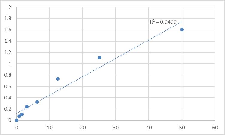 Fig.1. Human Semenogelin-2 (SEMG2) Standard Curve.