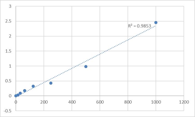 Fig.1. Human Semenogelin-1 (SEMG1) Standard Curve.