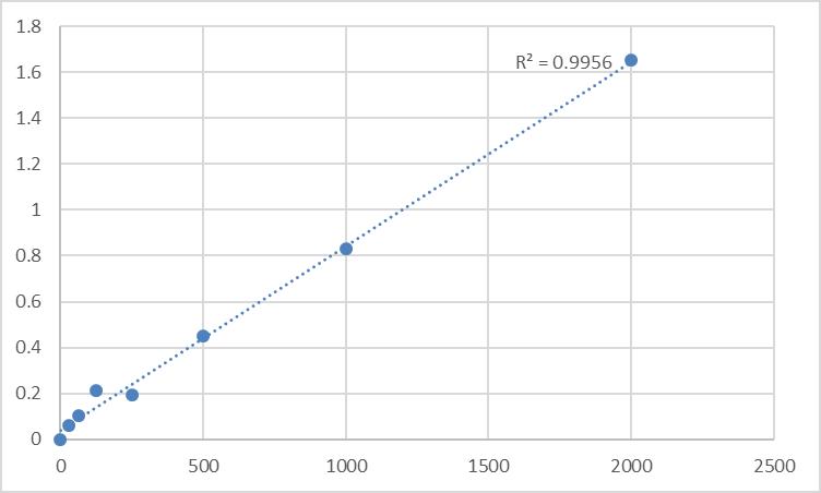 Fig.1. Human Semaphorin-4A (SEMA4A) Standard Curve.