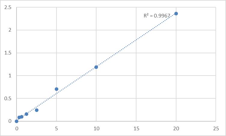 Fig.1. Human Semaphorin-3E (SEMA3E) Standard Curve.