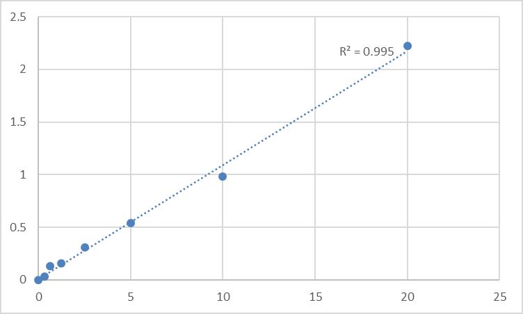 Fig.1. Human L-Selectin (SELL) Standard Curve.