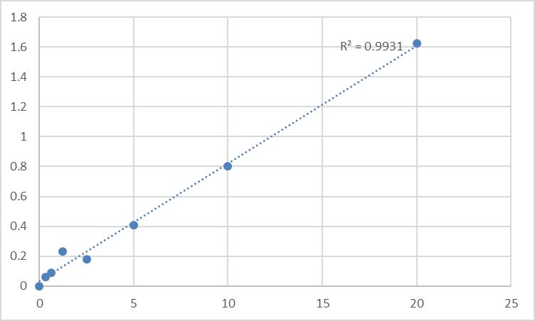 Fig.1. Human Delta-aminolevulinic acid dehydratase (ALAD) Standard Curve.
