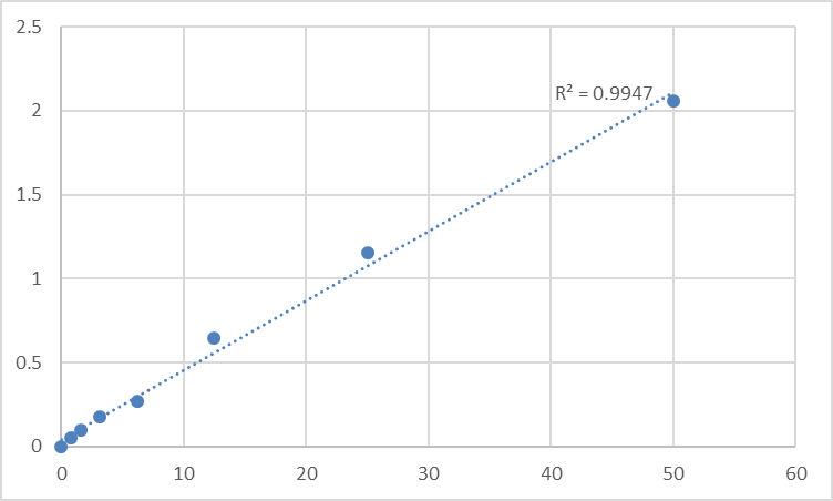 Fig.1. Human Secreted and transmembrane protein 1 (SECTM1) Standard Curve.