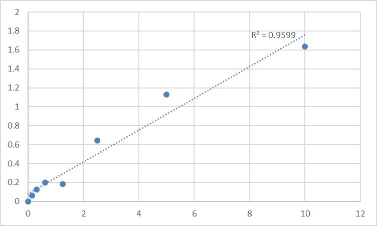 Fig.1. Human Protein sidekick-1 (SDK1) Standard Curve.