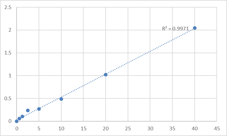 Fig.1. Human Syndecan-1 (SDC3) Standard Curve.