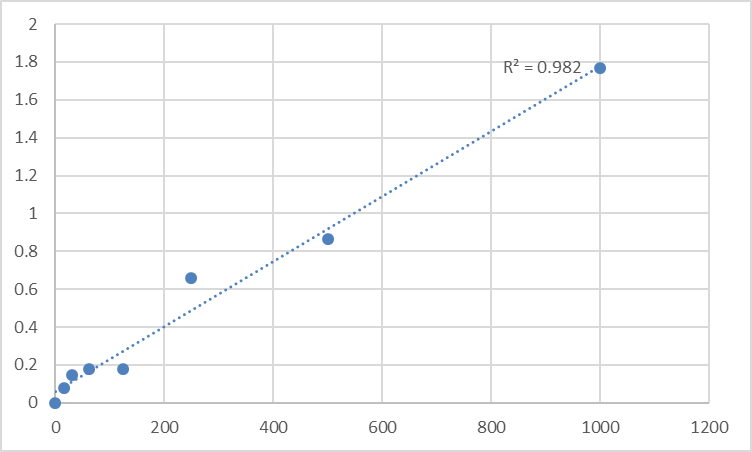 Fig.1. Human Protein-associating with the carboxyl-terminal domain of ezrin (SCYL3) Standard Curve.