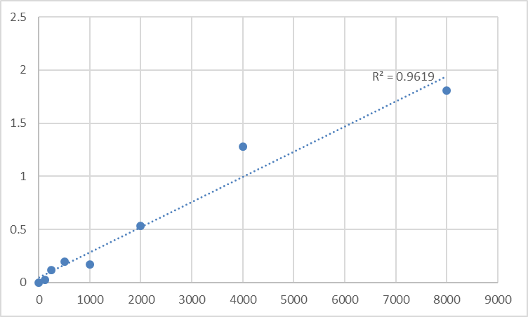Fig.1. Human Aminoacyl tRNA synthase complex-interacting multifunctional protein 1 (SCYE1) Standard Curve.