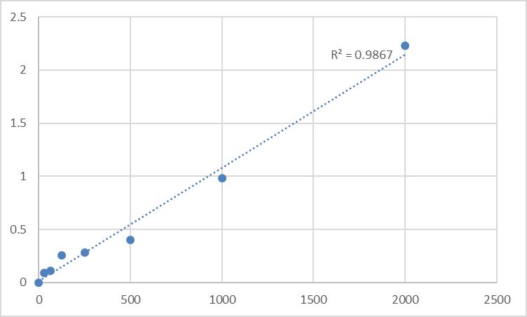 Fig.1. Human Secretagogin (SCGN) Standard Curve.