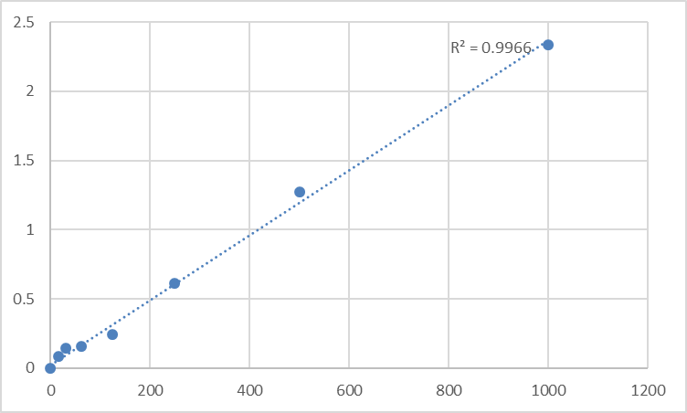 Fig.1. Human Suprabasin (SBSN) Standard Curve.