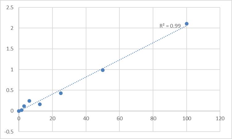 Fig.1. Human Sphingosine 1-phosphate receptor type 3 (S1P3) Standard Curve.