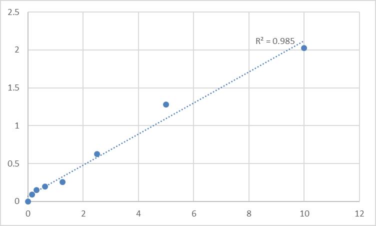 Fig.1. Human S100 calcium binding protein B (S-100B) Standard Curve.